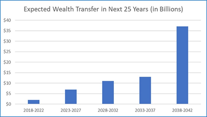 expected-wealth-transfer